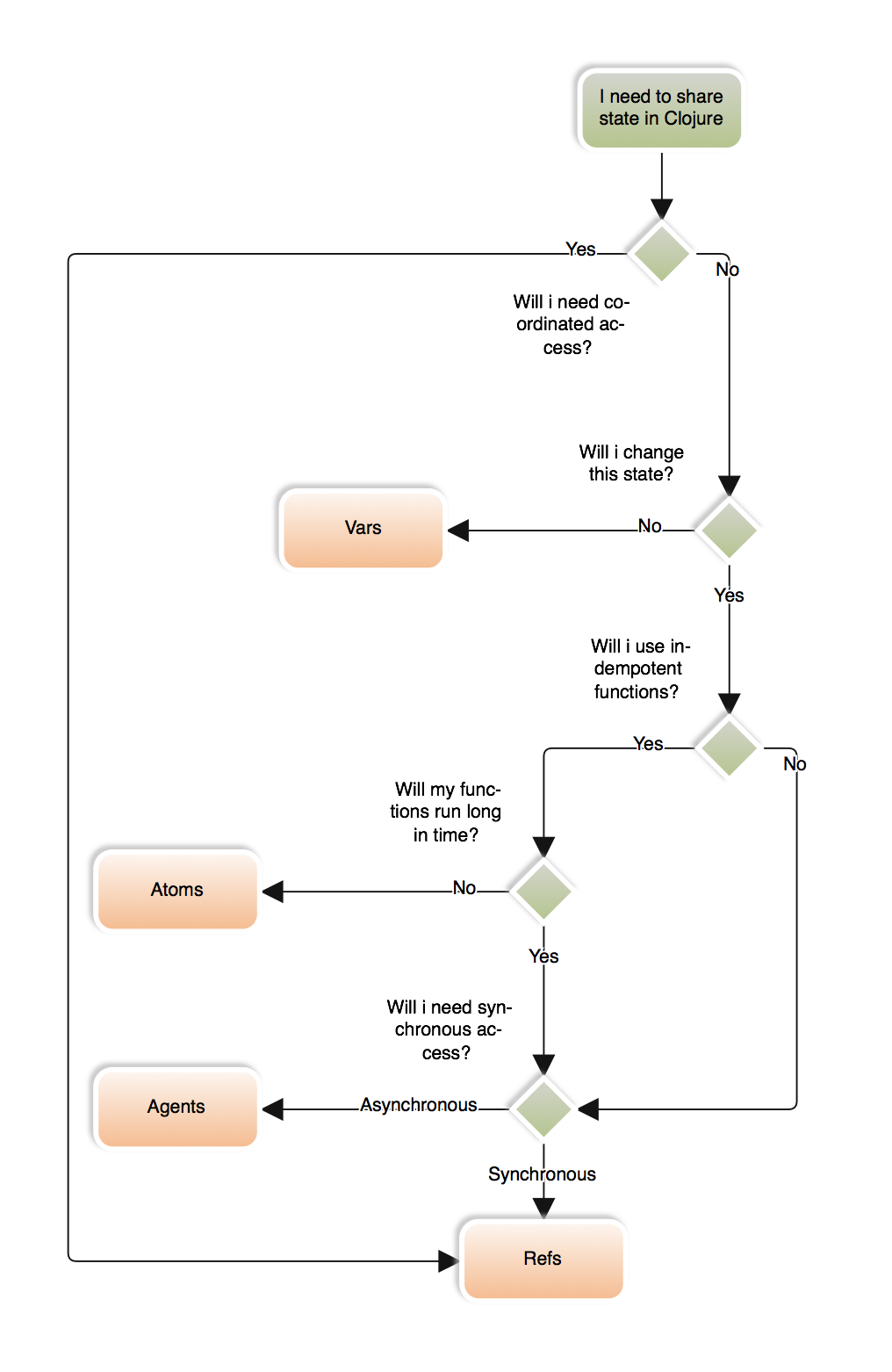 flowchart-share-state.png